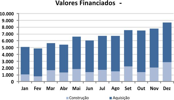 Crédito imobiliário em janeiro atingiu R$ 7,27 bilhões