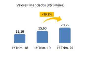Financiamentos imobiliários somam R$ 6,73 bilhões em março e crescem 29,8% no primeiro trimestre