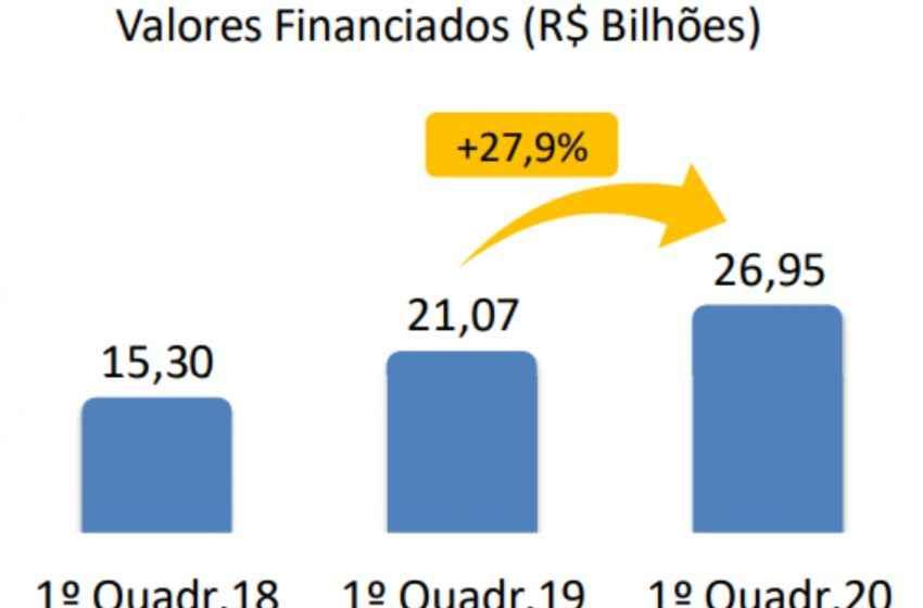Financiamentos imobiliários somam R$ 6,7 bilhões em abril e crescem 27,9% no quadrimestre