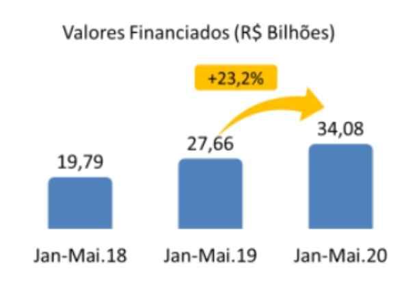 Financiamentos imobiliários somam R$ 7,1 bilhões em maio e crescem 23,2% em 2020