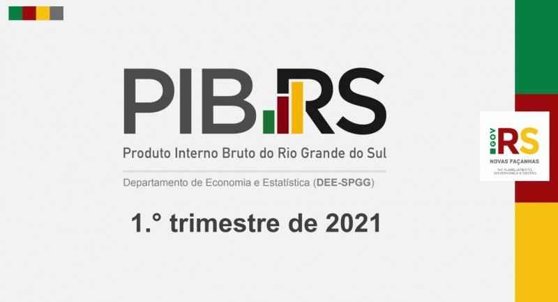 PIB do RS tem alta de 4% no primeiro trimestre de 2021